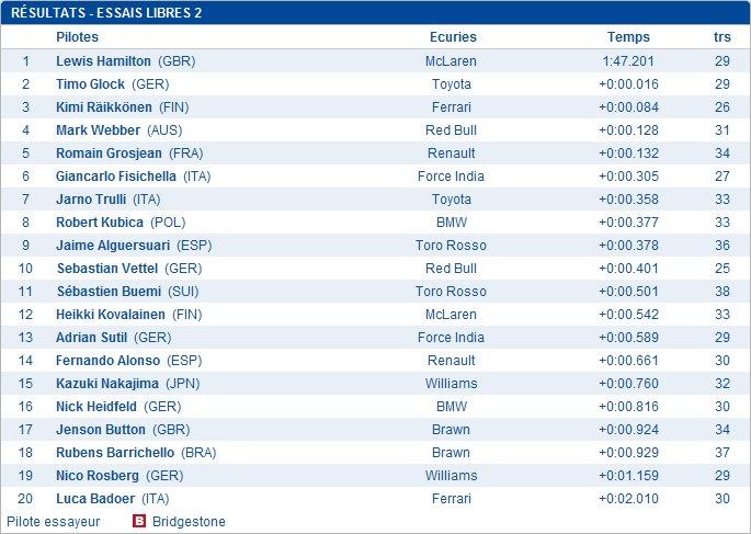 12) Grand Prix de Belgique (Spa-Francorchamp) 2009 (30 Août)