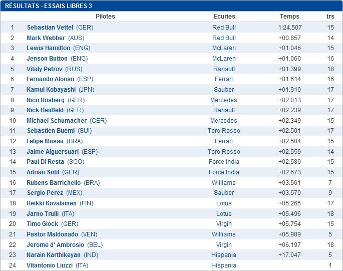 Source : http://www.eurosport.fr/formule-1/grand-prix-d-australie/2011